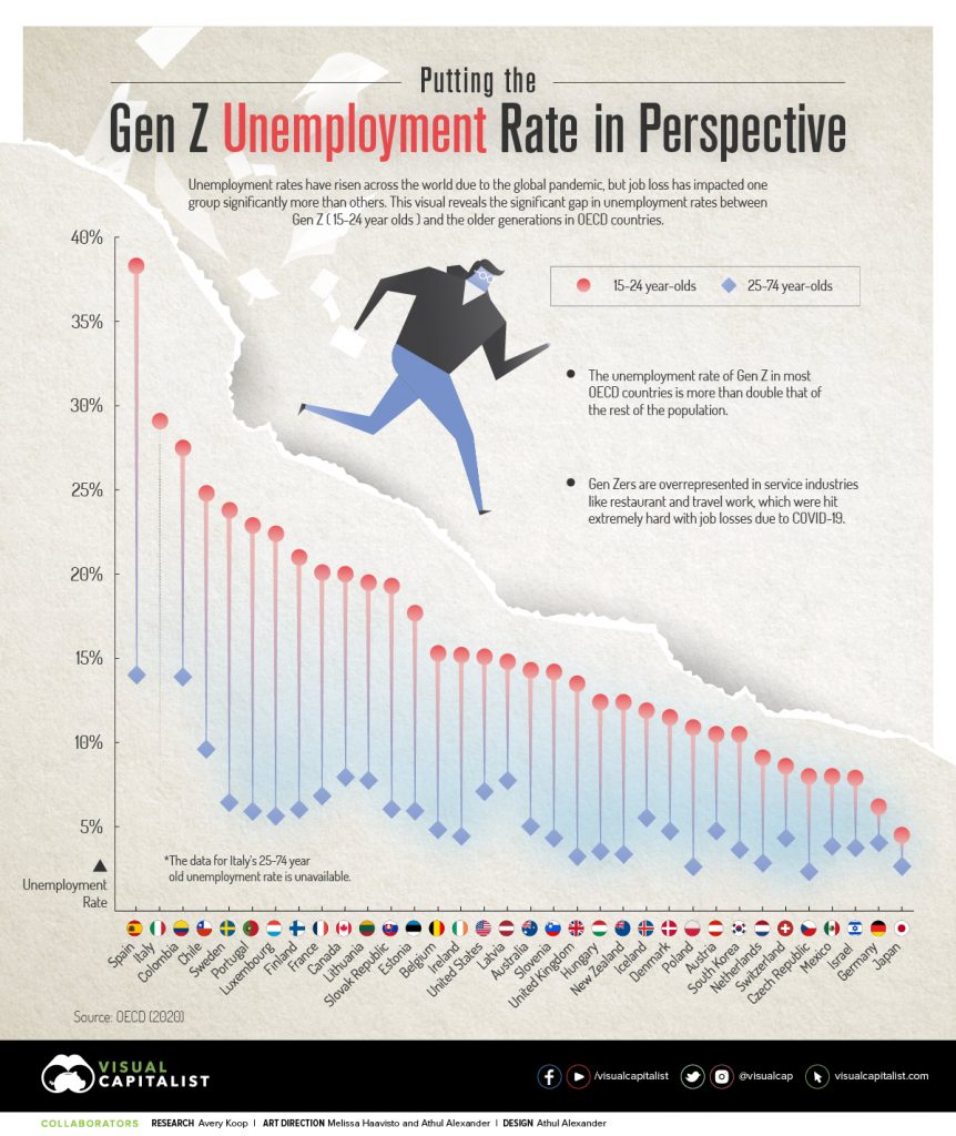 Read & Share: Charted: The Gen Z Unemployment Rate, Compared to Older Generations